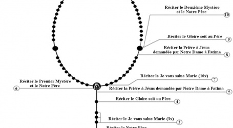 Comment reciter le rosaire ?